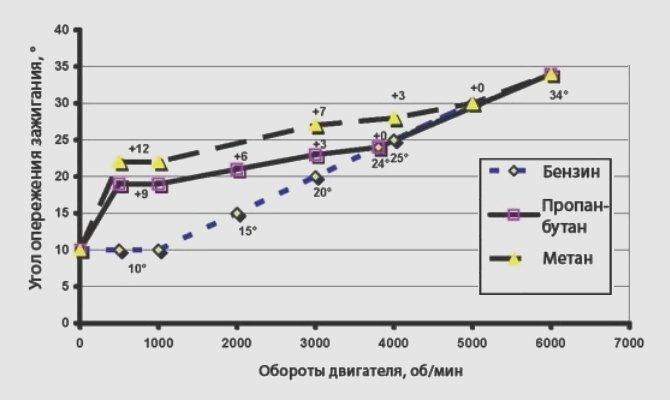 график соответствия угла опережения зажигания оборотам двигателя
